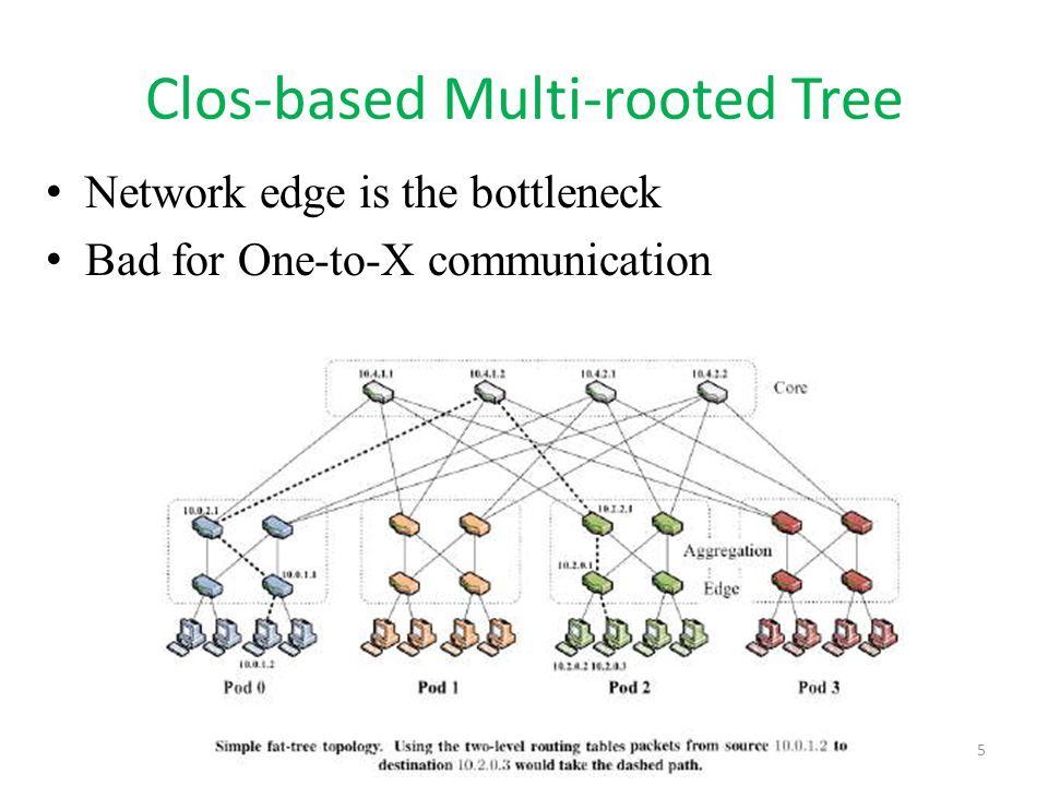 Clos-based Multi-rooted Tree 5 Network edge is the bottleneck Bad for One-to-X communication