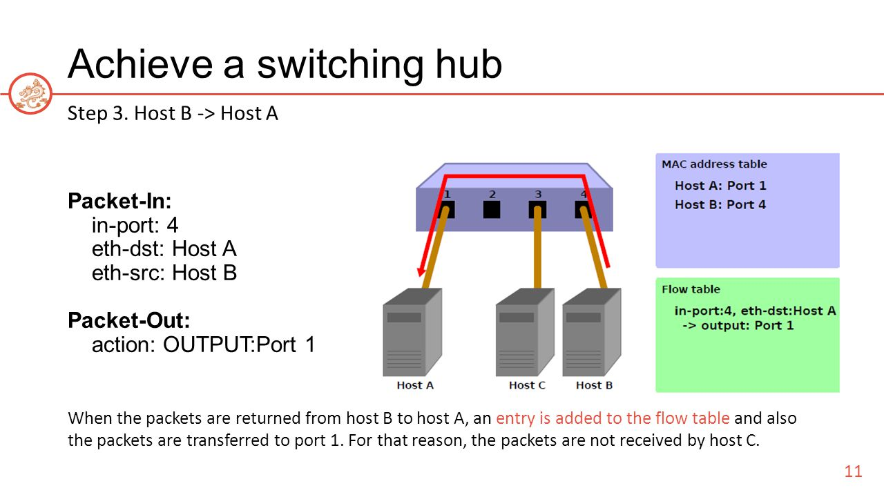 Achieve a switching hub Step 3.