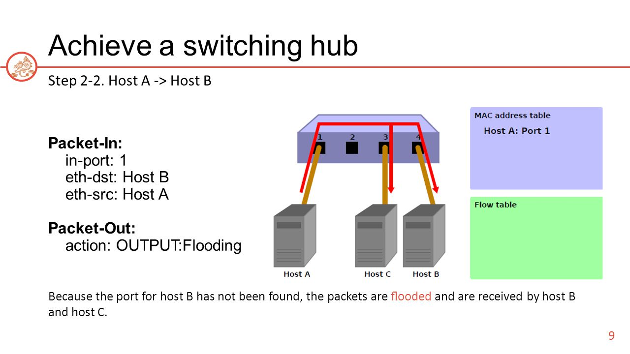 Achieve a switching hub Step 2-2.