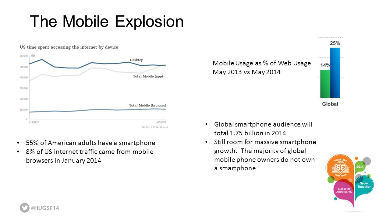 The Mobile Explosion Mobile Usage as % of Web Usage May 2013 vs May 2014 Global smartphone audience will total 1.75 billion in 2014 Still room for mas