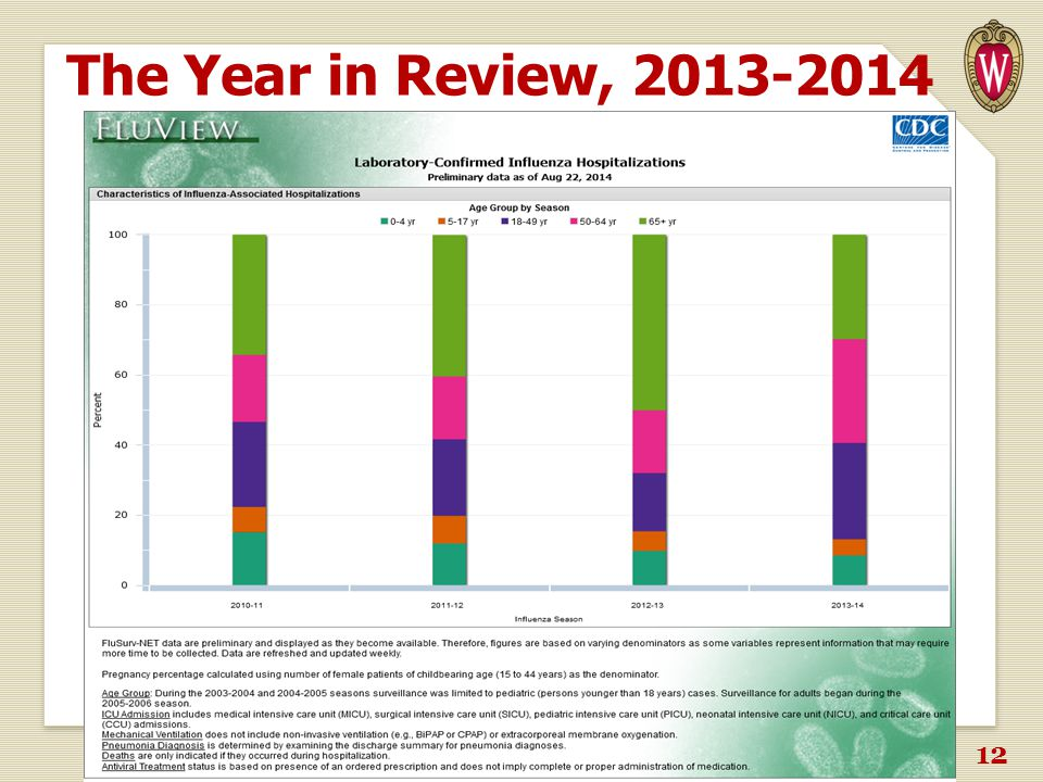 The Year in Review, 2013-2014 H3N2pH1N1 >50% 30% WISCONSIN STATE LABORATORY OF HYGIENE - UNIVERSITY OF WISCONSIN 12