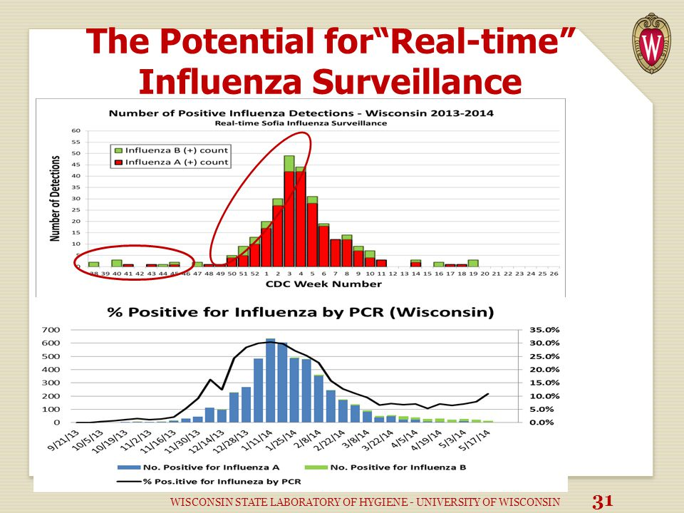The Potential for Real-time Influenza Surveillance WISCONSIN STATE LABORATORY OF HYGIENE - UNIVERSITY OF WISCONSIN 31