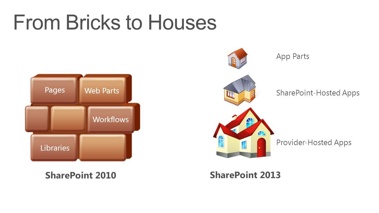 Web Parts Workflows Pages Libraries App Parts SharePoint-Hosted Apps Provider-Hosted Apps
