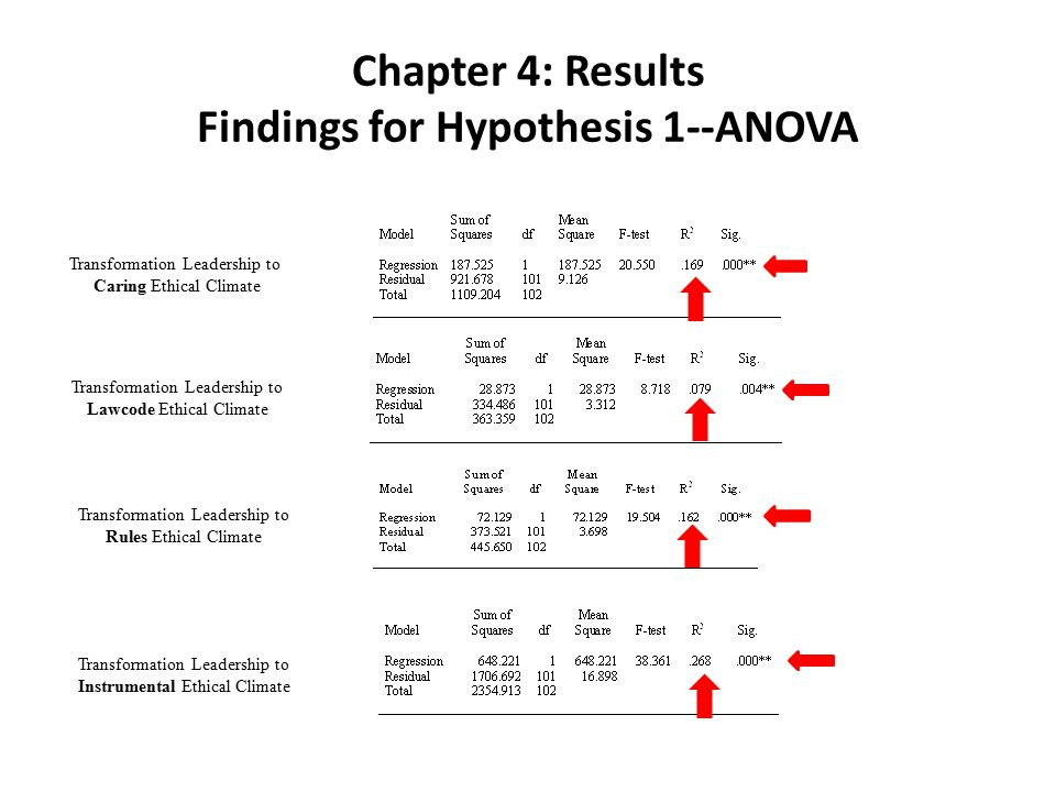 Chapter 4: Results Findings for Hypothesis 1--ANOVA Transformation Leadership to Caring Ethical Climate Transformation Leadership to Lawcode Ethical Climate Transformation Leadership to Rules Ethical Climate Transformation Leadership to Instrumental Ethical Climate