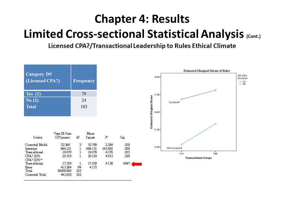 Chapter 4: Results Limited Cross-sectional Statistical Analysis (Cont.) Licensed CPA /Transactional Leadership to Rules Ethical Climate