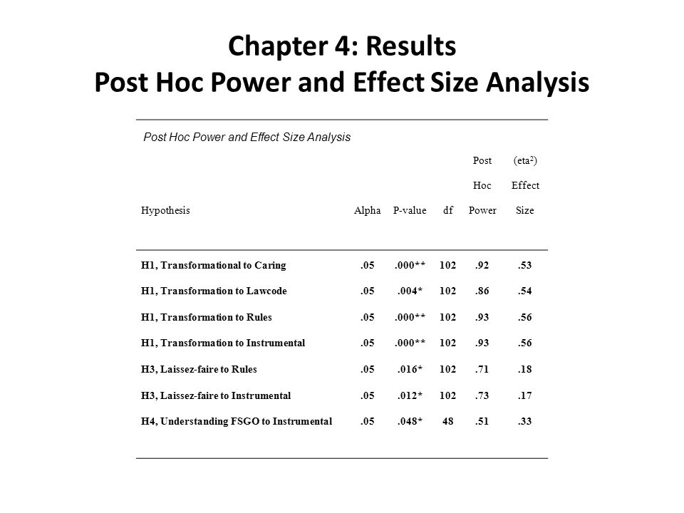 Chapter 4: Results Post Hoc Power and Effect Size Analysis Hypothesis Alpha P-value df Post Hoc Power (eta 2 ) Effect Size H1, Transformational to Caring.05.000**102.92.53 H1, Transformation to Lawcode.05.004*102.86.54 H1, Transformation to Rules.05.000**102.93.56 H1, Transformation to Instrumental.05.000**102.93.56 H3, Laissez-faire to Rules.05.016*102.71.18 H3, Laissez-faire to Instrumental.05.012*102.73.17 H4, Understanding FSGO to Instrumental.05.048*48.51.33 Post Hoc Power and Effect Size Analysis