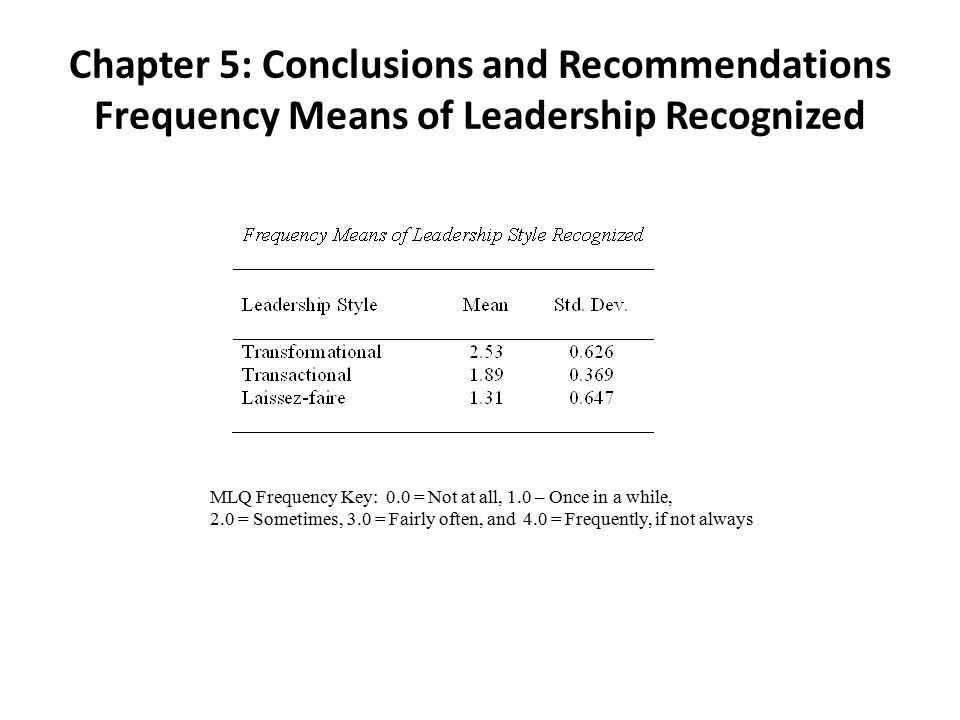 Chapter 5: Conclusions and Recommendations Frequency Means of Leadership Recognized MLQ Frequency Key: 0.0 = Not at all, 1.0 – Once in a while, 2.0 = Sometimes, 3.0 = Fairly often, and 4.0 = Frequently, if not always