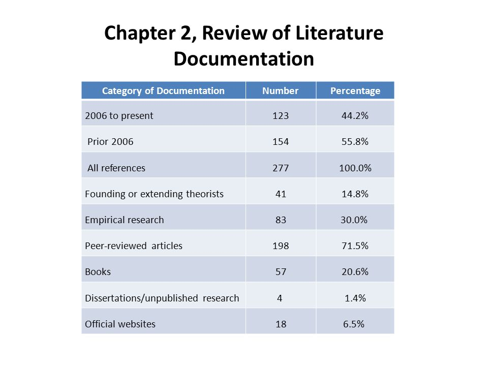 Chapter 2, Review of Literature Documentation Category of DocumentationNumberPercentage 2006 to present12344.2% Prior 200615455.8% All references277100.0% Founding or extending theorists4114.8% Empirical research8330.0% Peer-reviewed articles19871.5% Books5720.6% Dissertations/unpublished research4 1.4% Official websites186.5%