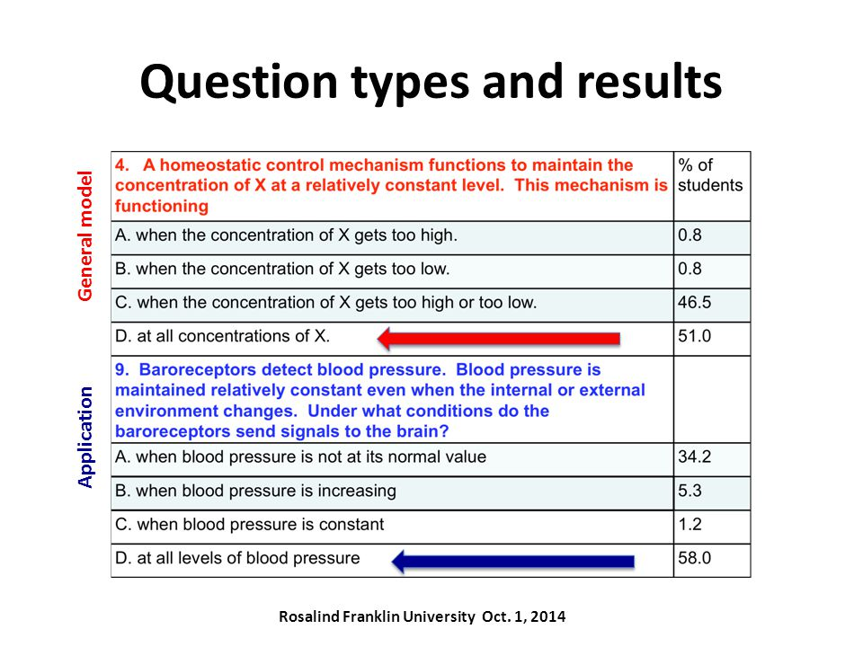 Question types and results General model Application Rosalind Franklin University Oct. 1, 2014