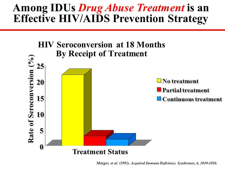 HIV Seroconversion at 18 Months By Receipt of Treatment 0 0 5 5 10 15 20 25 Rate of Seroconversion (%) Treatment Status No treatment Partial treatment