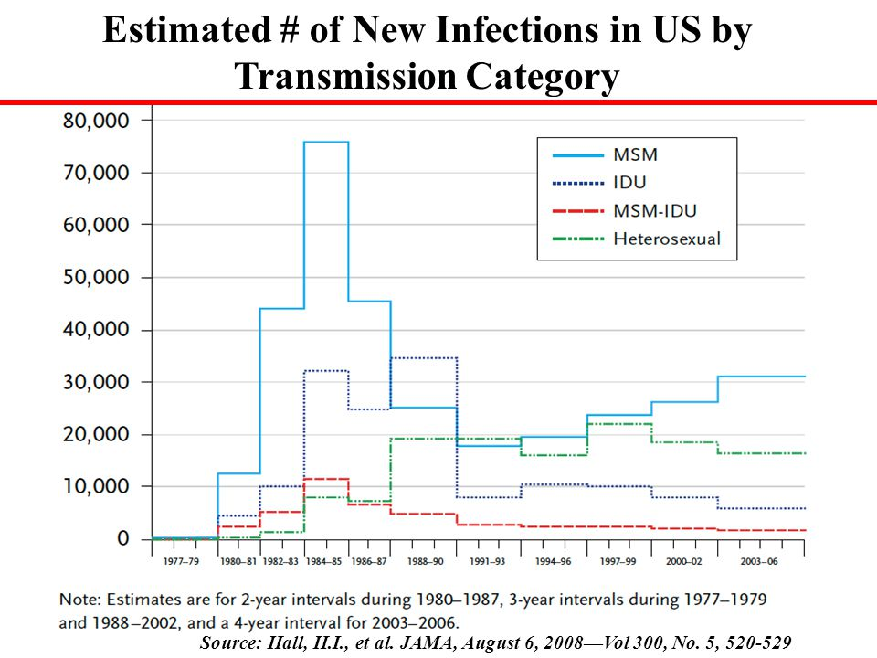 Estimated # of New Infections in US by Transmission Category Source: Hall, H.I., et al.