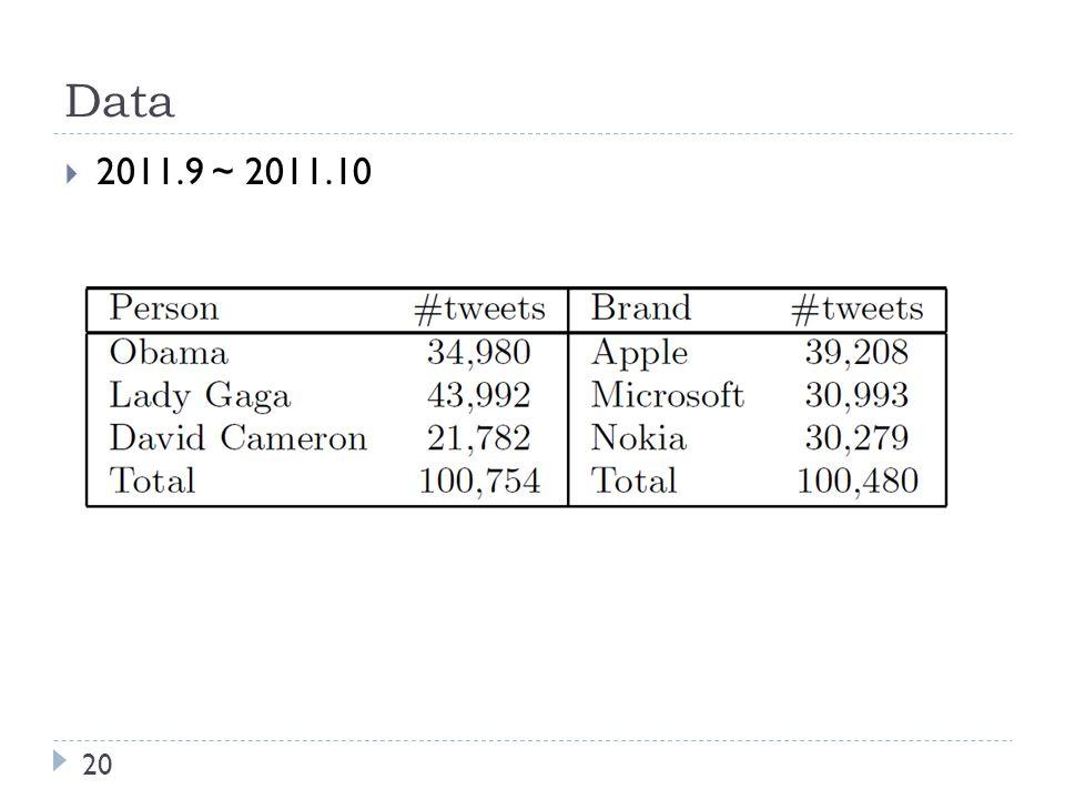 Data 20  2011.9 ~ 2011.10