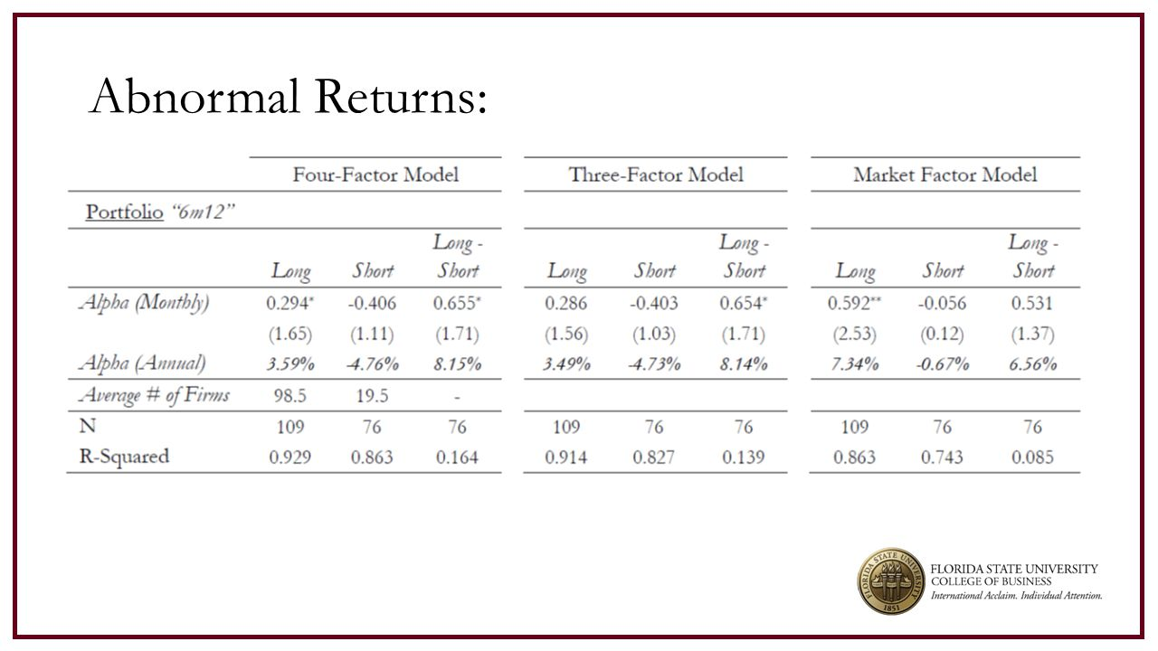 Abnormal Returns:
