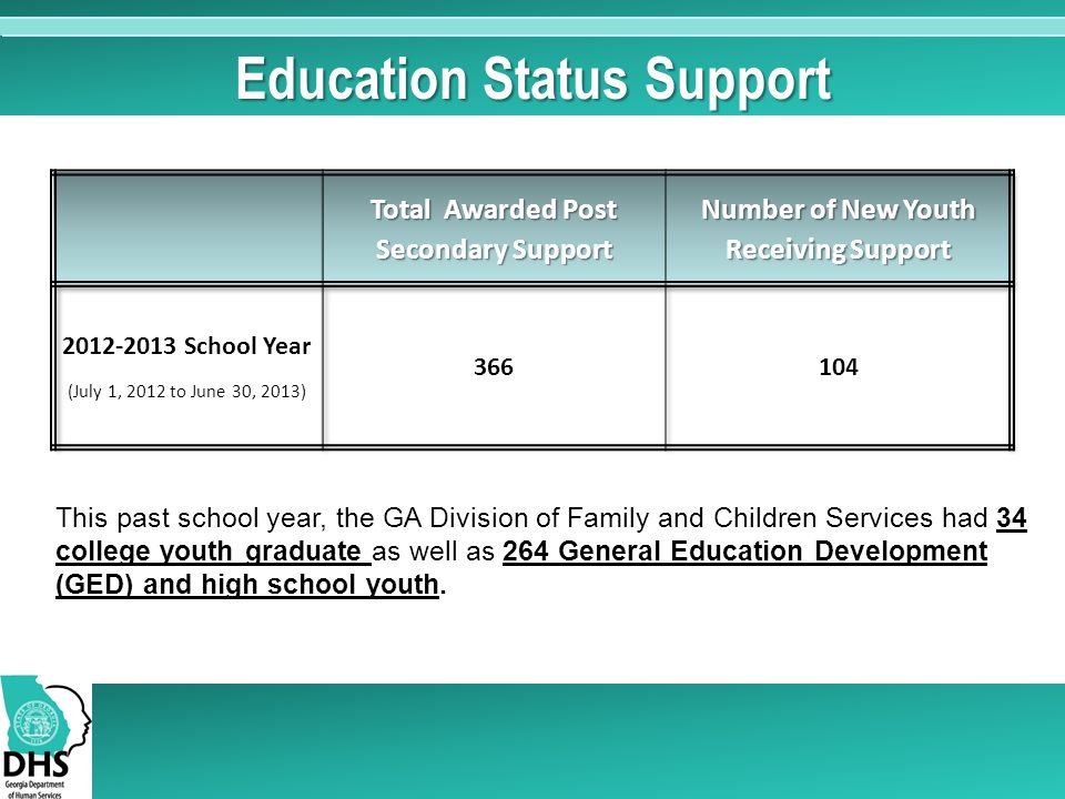 This past school year, the GA Division of Family and Children Services had 34 college youth graduate as well as 264 General Education Development (GED) and high school youth.
