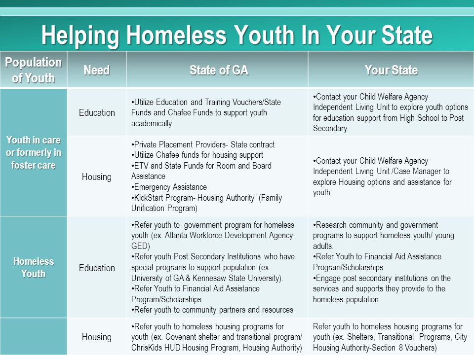 Helping Homeless Youth In Your State Population of Youth Need State of GA State of GA Your State Youth in care or formerly in foster care Education Utilize Education and Training Vouchers/State Funds and Chafee Funds to support youth academically Contact your Child Welfare Agency Independent Living Unit to explore youth options for education support from High School to Post Secondary Housing Private Placement Providers- State contract Utilize Chafee funds for housing support ETV and State Funds for Room and Board Assistance Emergency Assistance KickStart Program- Housing Authority (Family Unification Program) Contact your Child Welfare Agency Independent Living Unit /Case Manager to explore Housing options and assistance for youth.