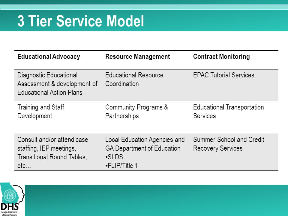 3 Tier Service Model Educational AdvocacyResource ManagementContract Monitoring Diagnostic Educational Assessment & development of Educational Action Plans Educational Resource Coordination EPAC Tutorial Services Training and Staff Development Community Programs & Partnerships Educational Transportation Services Consult and/or attend case staffing, IEP meetings, Transitional Round Tables, etc… Local Education Agencies and GA Department of Education SLDS FLIP/Title 1 Summer School and Credit Recovery Services