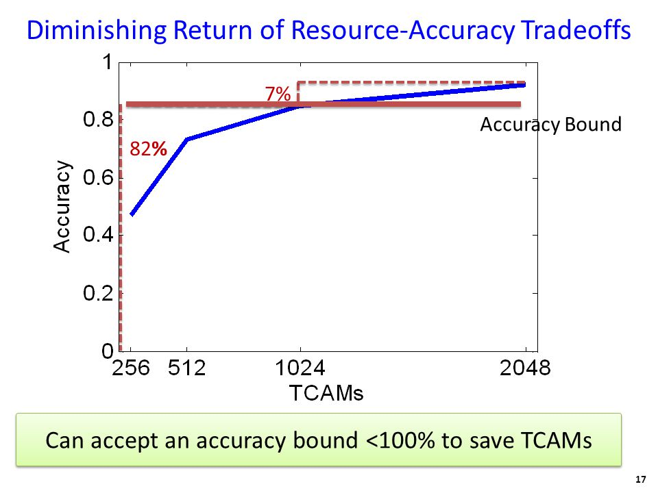 Diminishing Return of Resource-Accuracy Tradeoffs 17 Accuracy Bound 82% 7% Can accept an accuracy bound <100% to save TCAMs