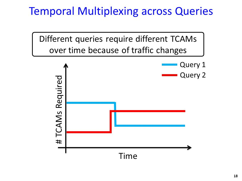Temporal Multiplexing across Queries 18 # TCAMs Required Time Query 1 Query 2 Different queries require different TCAMs over time because of traffic changes