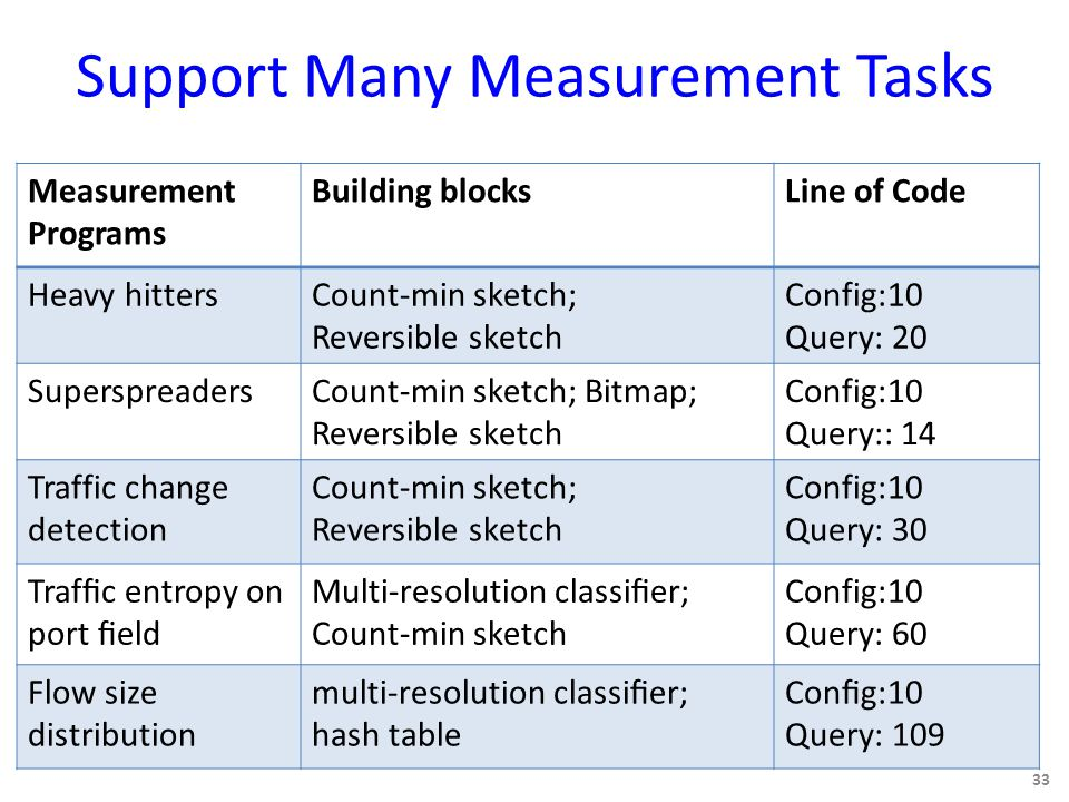 Support Many Measurement Tasks 33 Measurement Programs Building blocksLine of Code Heavy hittersCount-min sketch; Reversible sketch Config:10 Query: 20 SuperspreadersCount-min sketch; Bitmap; Reversible sketch Config:10 Query:: 14 Traffic change detection Count-min sketch; Reversible sketch Config:10 Query: 30 Traffic entropy on port field Multi-resolution classifier; Count-min sketch Config:10 Query: 60 Flow size distribution multi-resolution classifier; hash table Config:10 Query: 109