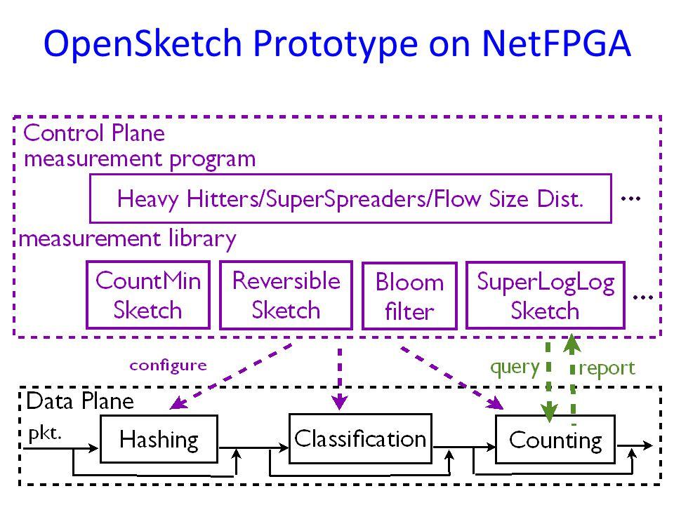 OpenSketch Prototype on NetFPGA