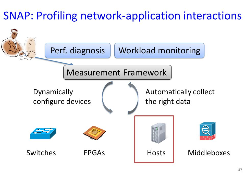 SNAP: Profiling network-application interactions Measurement Framework 37 SwitchesHostsFPGAsMiddleboxes Perf.