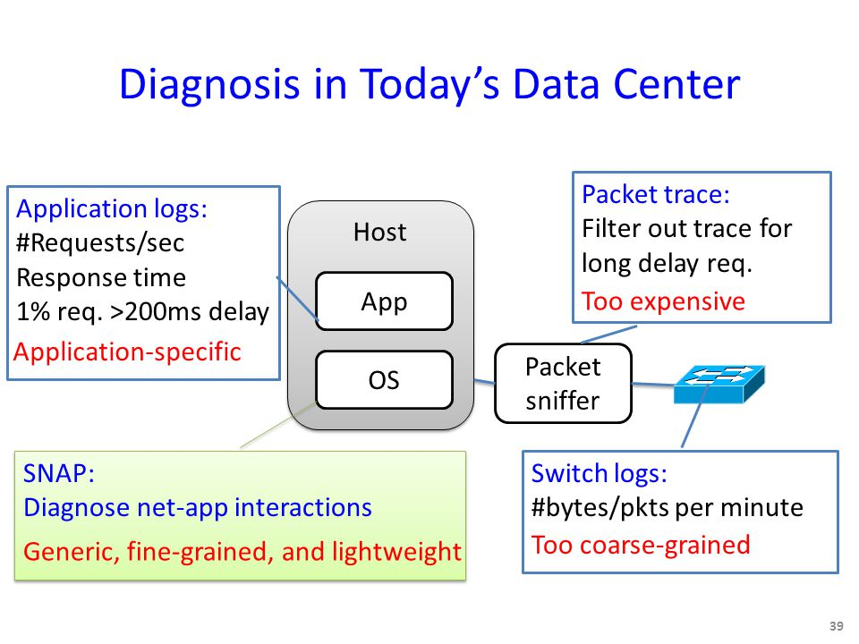 Diagnosis in Today's Data Center 39 Host App OS Packet sniffer Application logs: #Requests/sec Response time 1% req.