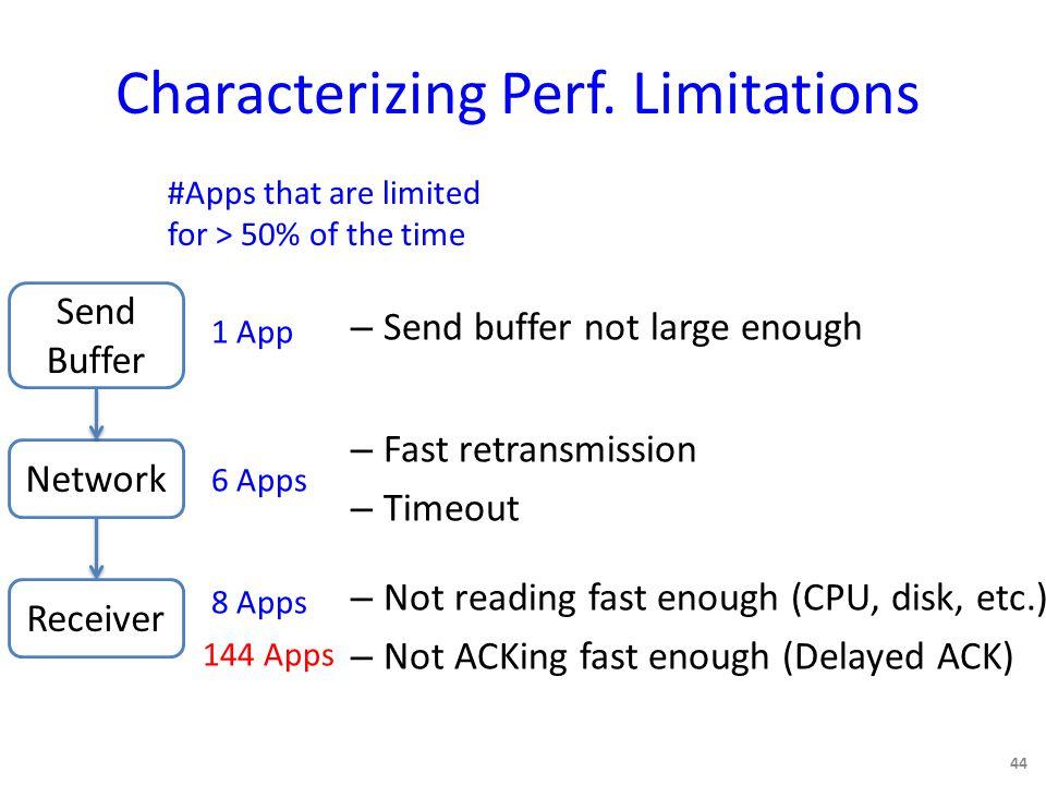 Characterizing Perf.