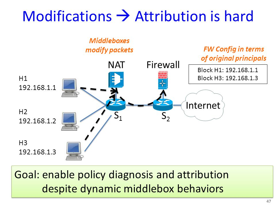 Modifications  Attribution is hard 47 S1S1 S2S2 Firewall NAT Internet Block H1: 192.168.1.1 Block H3: 192.168.1.3 FW Config in terms of original principals H1 192.168.1.1 H2 192.168.1.2 H3 192.168.1.3 Middleboxes modify packets Goal: enable policy diagnosis and attribution despite dynamic middlebox behaviors Goal: enable policy diagnosis and attribution despite dynamic middlebox behaviors