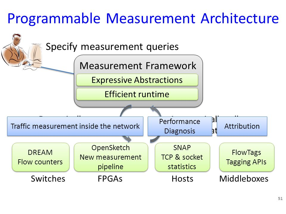 Programmable Measurement Architecture Specify measurement queries Measurement Framework Dynamically configure devices Automatically collect the right data 51 SwitchesHostsFPGAsMiddleboxes Expressive Abstractions Efficient runtime DREAM Flow counters DREAM Flow counters OpenSketch New measurement pipeline OpenSketch New measurement pipeline SNAP TCP & socket statistics SNAP TCP & socket statistics FlowTags Tagging APIs FlowTags Tagging APIs Traffic measurement inside the network Performance Diagnosis Attribution
