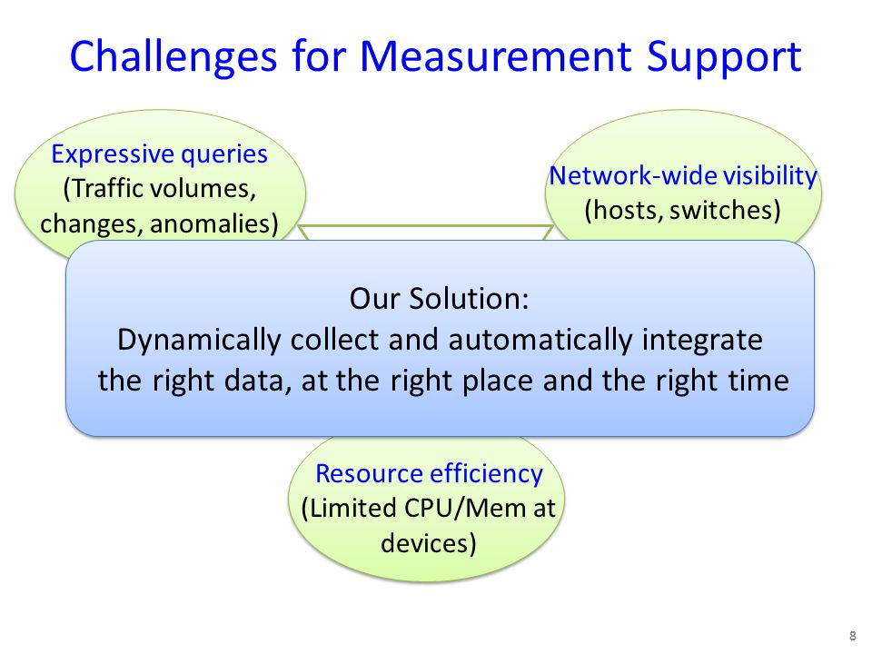 Challenges for Measurement Support 8 Resource efficiency (Limited CPU/Mem at devices) Expressive queries (Traffic volumes, changes, anomalies) Network-wide visibility (hosts, switches) Our Solution: Dynamically collect and automatically integrate the right data, at the right place and the right time Our Solution: Dynamically collect and automatically integrate the right data, at the right place and the right time