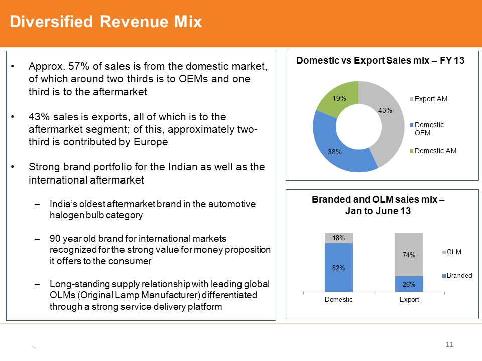 Diversified Revenue Mix Domestic vs Export Sales mix – FY 13 Branded and OLM sales mix – Jan to June 13 Approx. 57% of sales is from the domestic mark