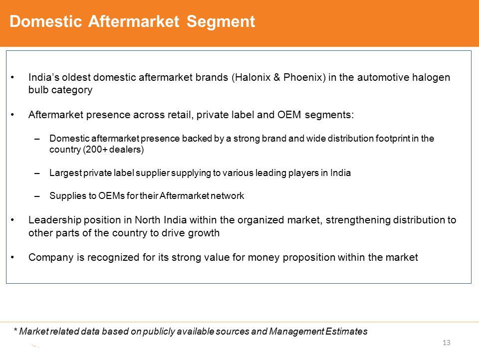 Domestic Aftermarket Segment India's oldest domestic aftermarket brands (Halonix & Phoenix) in the automotive halogen bulb category Aftermarket presen