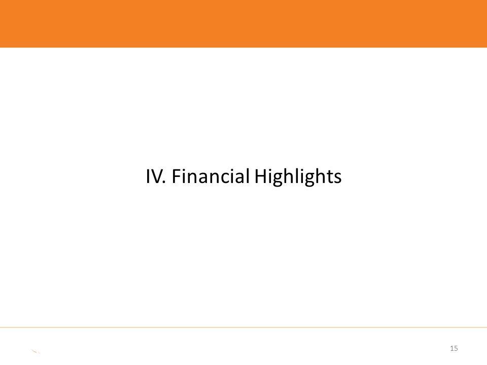 15 IV. Financial Highlights