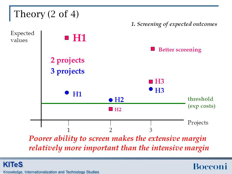 Theory (2 of 4) 123 Expected values Projects H1 H3 H2 1.