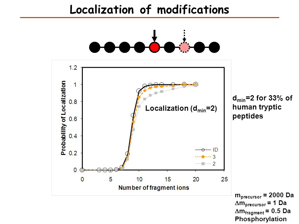 Localization (d min =2) m precursor = 2000 Da  m precursor = 1 Da  m fragment = 0.5 Da Phosphorylation d min =2 for 33% of human tryptic peptides Lo