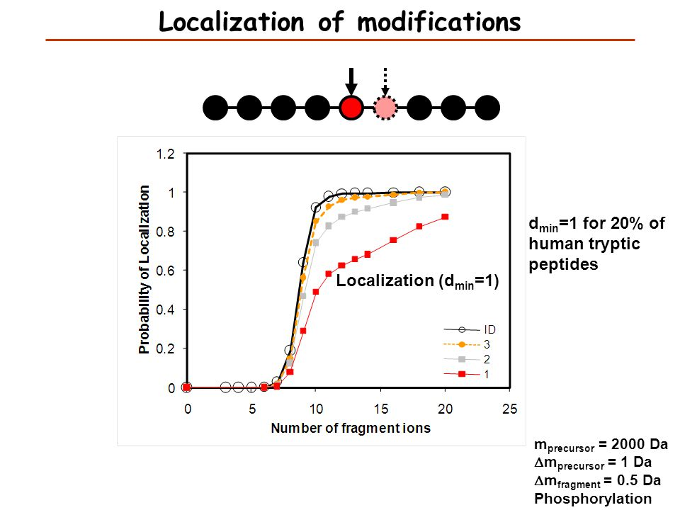 Localization (d min =1) m precursor = 2000 Da  m precursor = 1 Da  m fragment = 0.5 Da Phosphorylation d min =1 for 20% of human tryptic peptides Lo