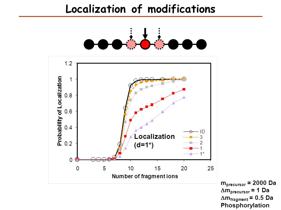 Localization (d=1*) m precursor = 2000 Da  m precursor = 1 Da  m fragment = 0.5 Da Phosphorylation Localization of modifications