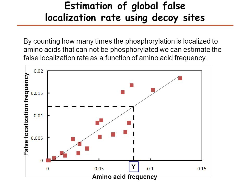 Estimation of global false localization rate using decoy sites By counting how many times the phosphorylation is localized to amino acids that can not