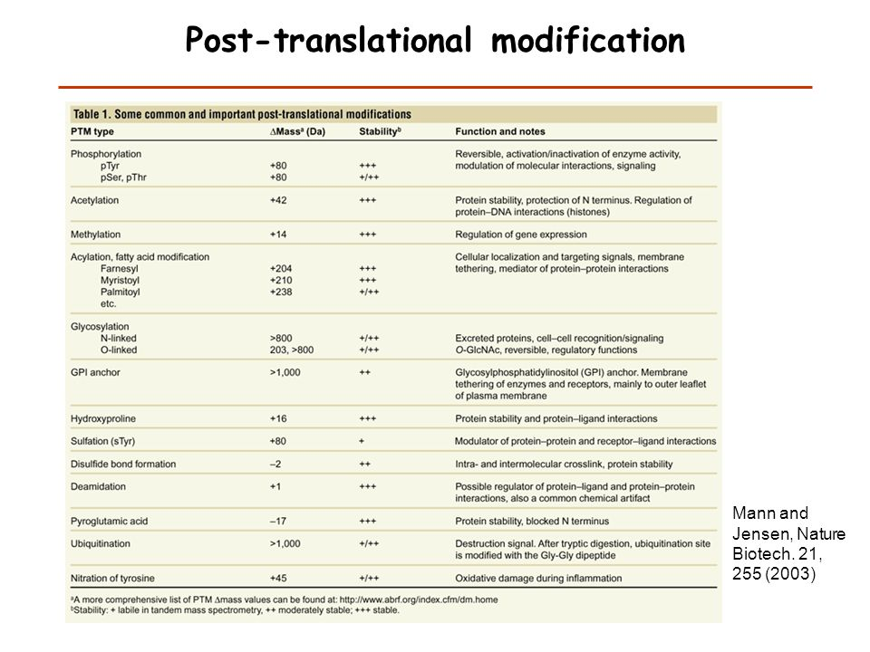 Post-translational modification Mann and Jensen, Nature Biotech. 21, 255 (2003)