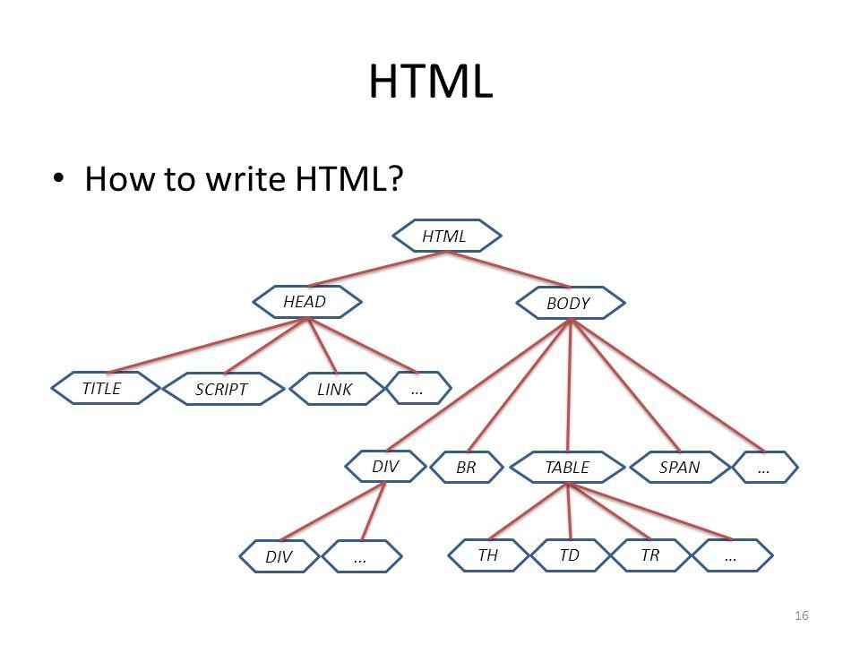 HTML How to write HTML HTML HEAD BODY TITLE SCRIPTLINK DIV …BRTABLESPAN … DIV... THTDTR… 16