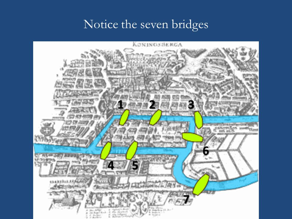 Notice the seven bridges 123 45 6 7