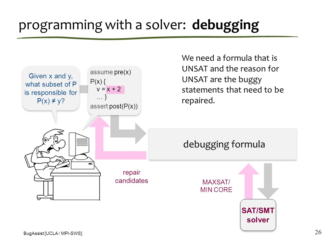 programming with a solver: debugging 26 Given x and y, what subset of P is responsible for P(x) ≠ y.