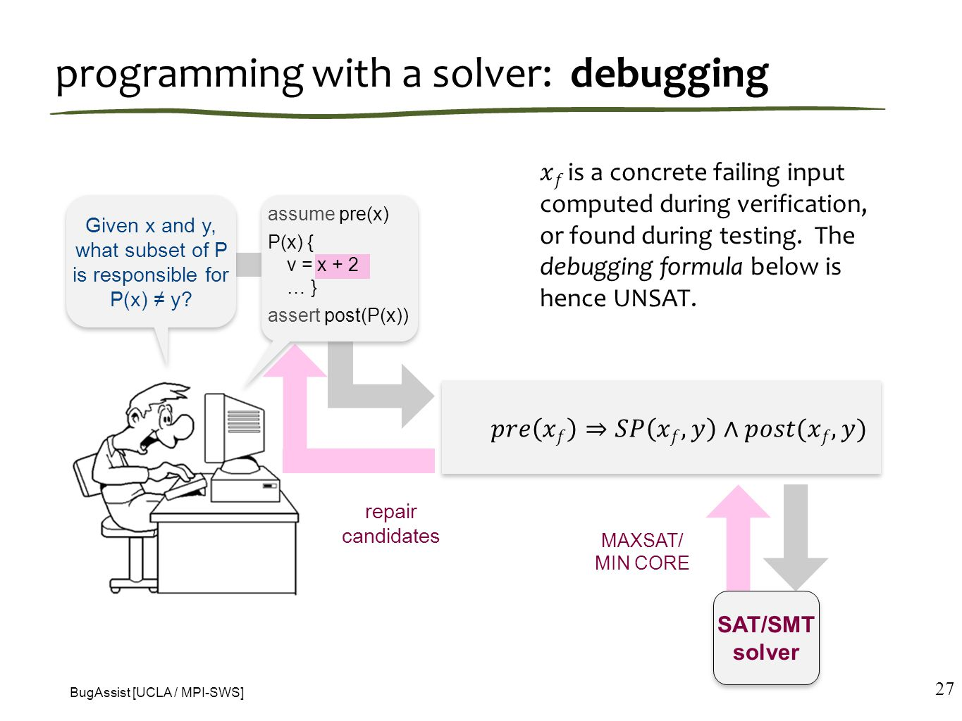 programming with a solver: debugging 27 Given x and y, what subset of P is responsible for P(x) ≠ y.