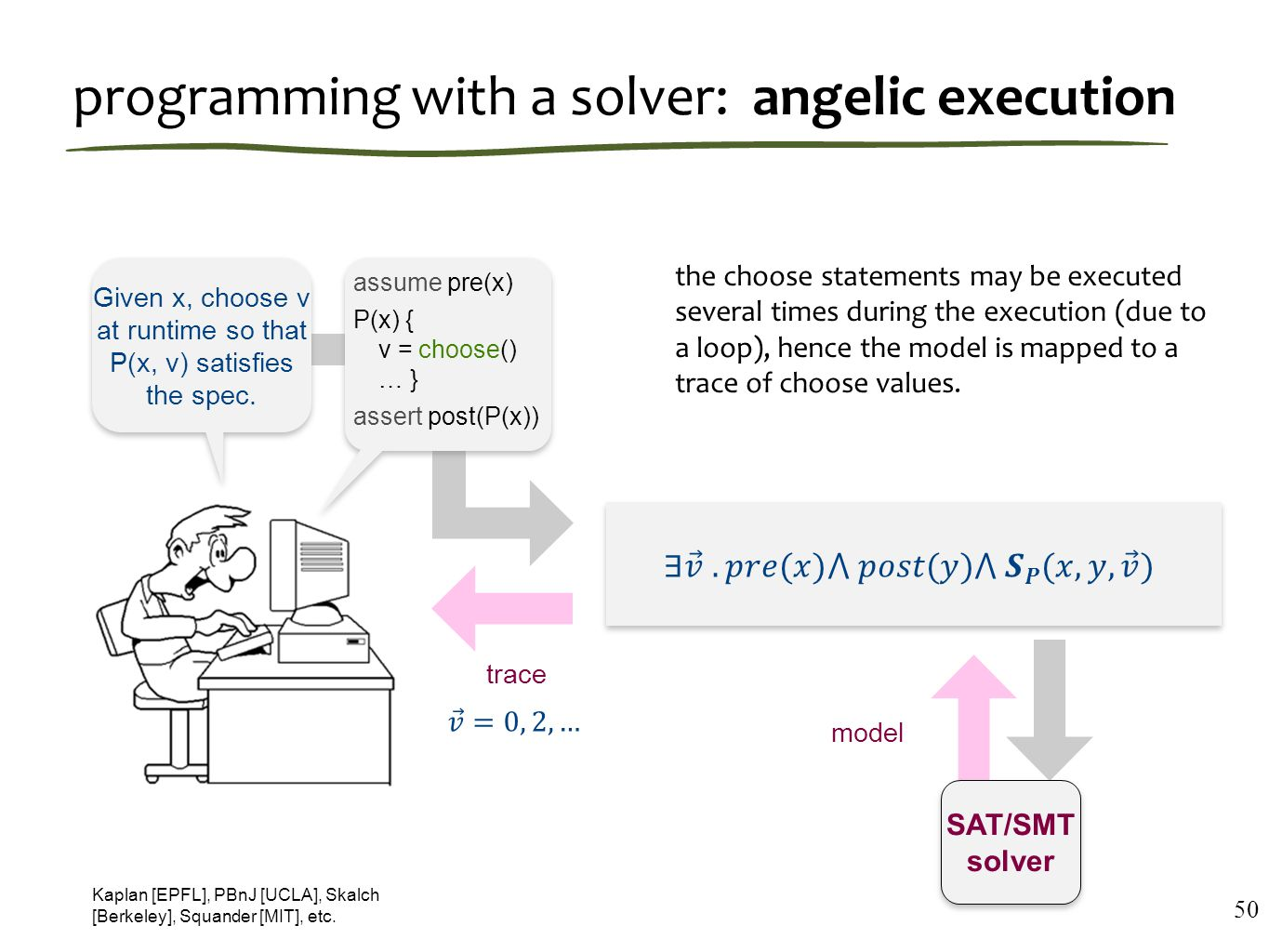 programming with a solver: angelic execution 50 Given x, choose v at runtime so that P(x, v) satisfies the spec.