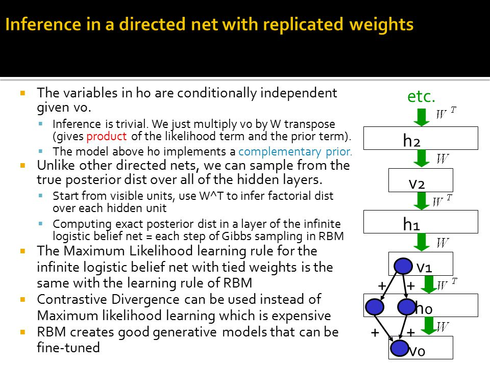  The variables in h0 are conditionally independent given v0.  Inference is trivial. We just multiply v0 by W transpose (gives product of the likelih