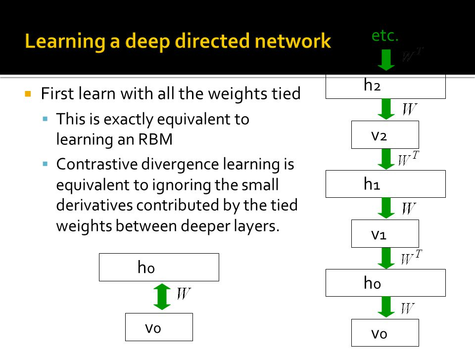  First learn with all the weights tied  This is exactly equivalent to learning an RBM  Contrastive divergence learning is equivalent to ignoring th