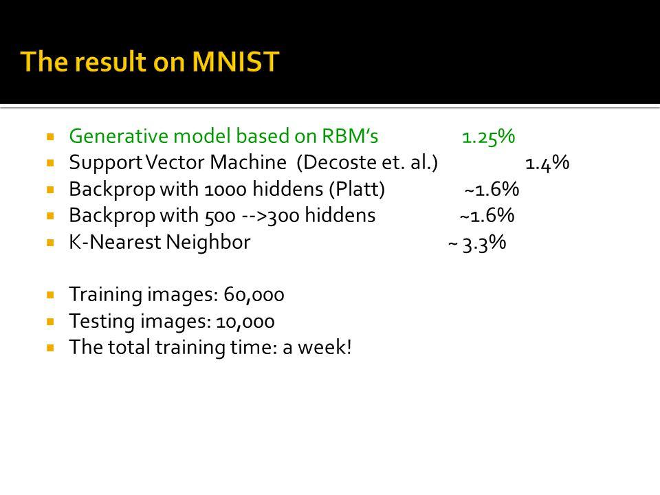  Generative model based on RBM's 1.25%  Support Vector Machine (Decoste et. al.) 1.4%  Backprop with 1000 hiddens (Platt) ~1.6%  Backprop with 500