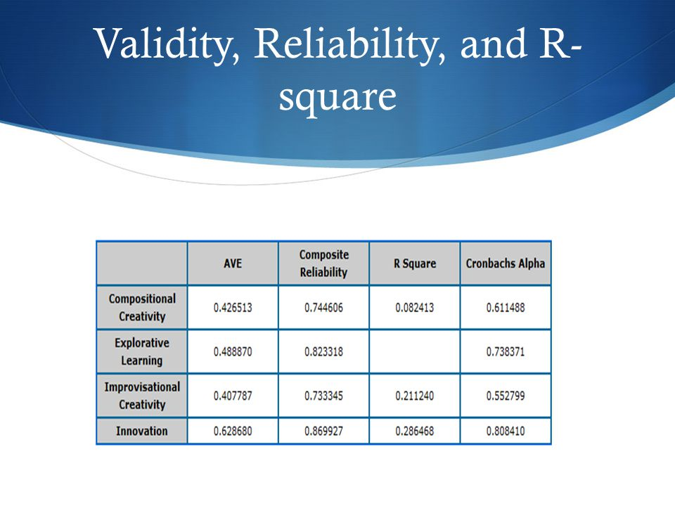 Validity, Reliability, and R- square