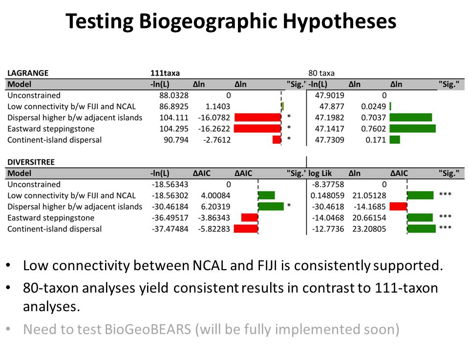 Testing Biogeographic Hypotheses Low connectivity between NCAL and FIJI is consistently supported.