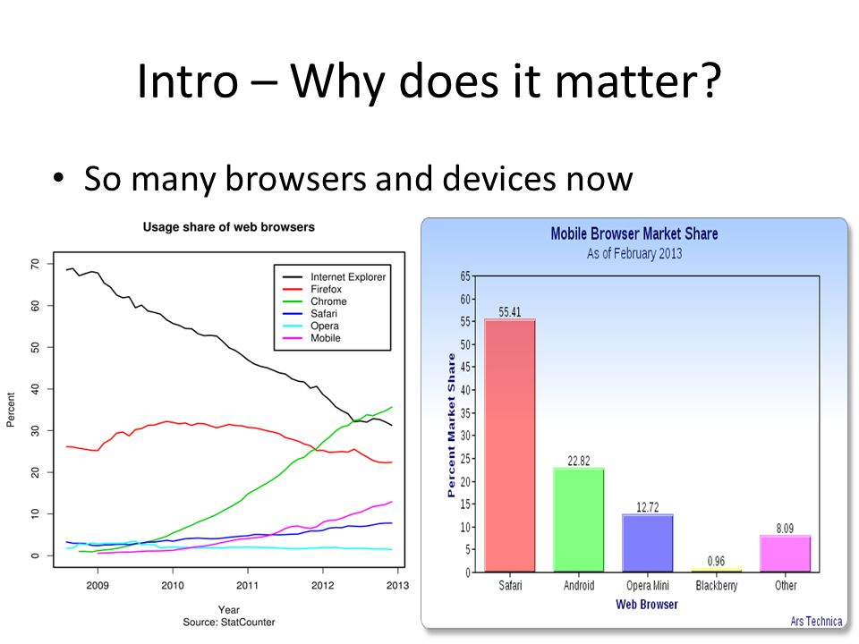 Intro – Why does it matter So many browsers and devices now